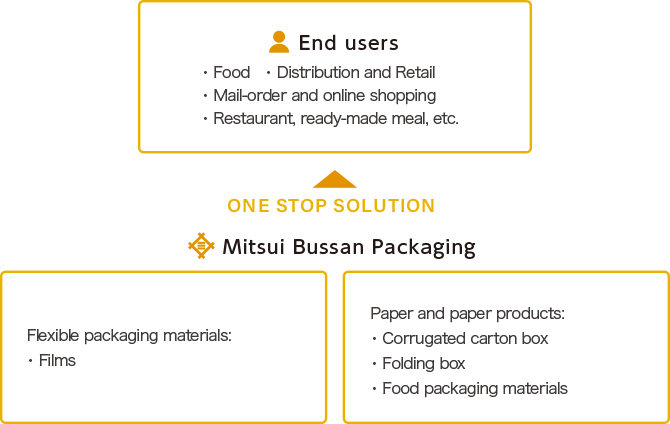 MITSUI BUSSAN PACKAGING CO, LTD